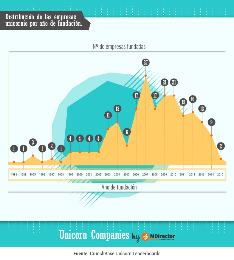 MDirector-infografia-Distribucion_por_año_de_fundacion