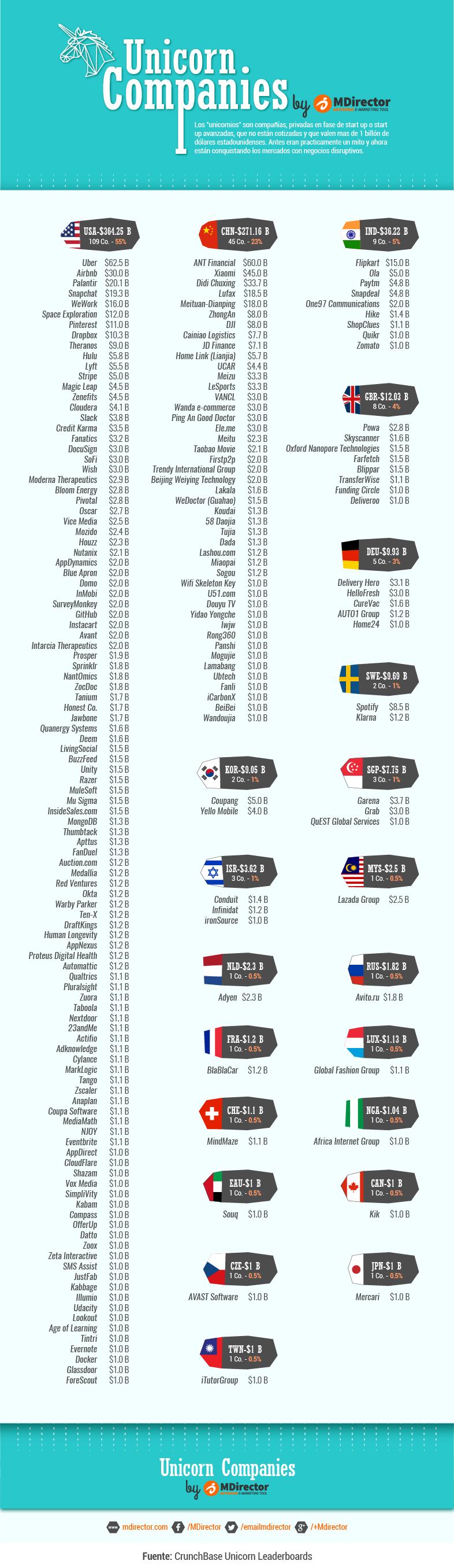 MDirector-infografia_lista_empresas_unicornio