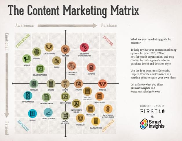 L'importanza dell'Email Marketing in una strategia di Content Marketing