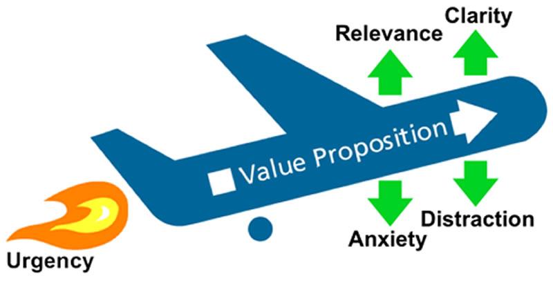 Optimización de landing pages - Modelo Lift