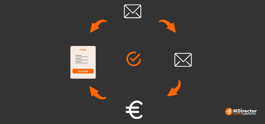 Come migliorare l'email di conferma registrazione