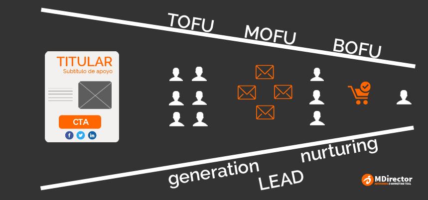 cómo convertir a tus leads en clientes