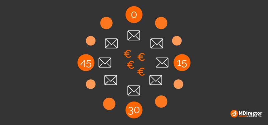 mejor momento para hacer email marketing