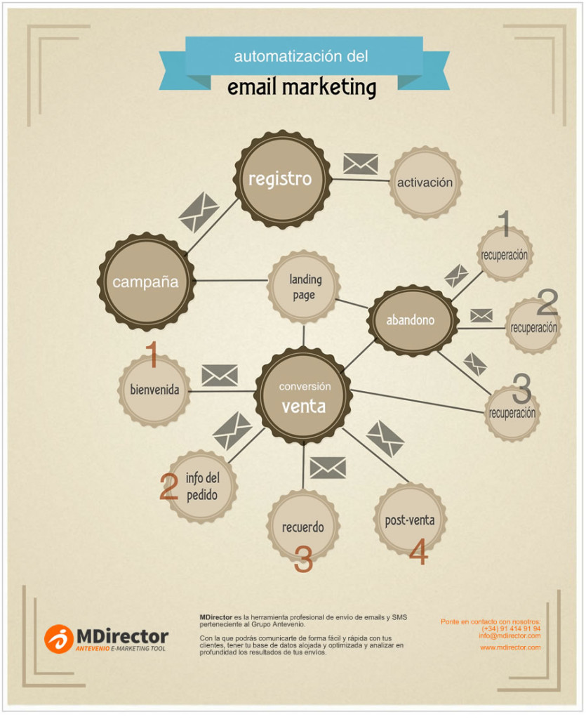 estrategia de automatización email marketing