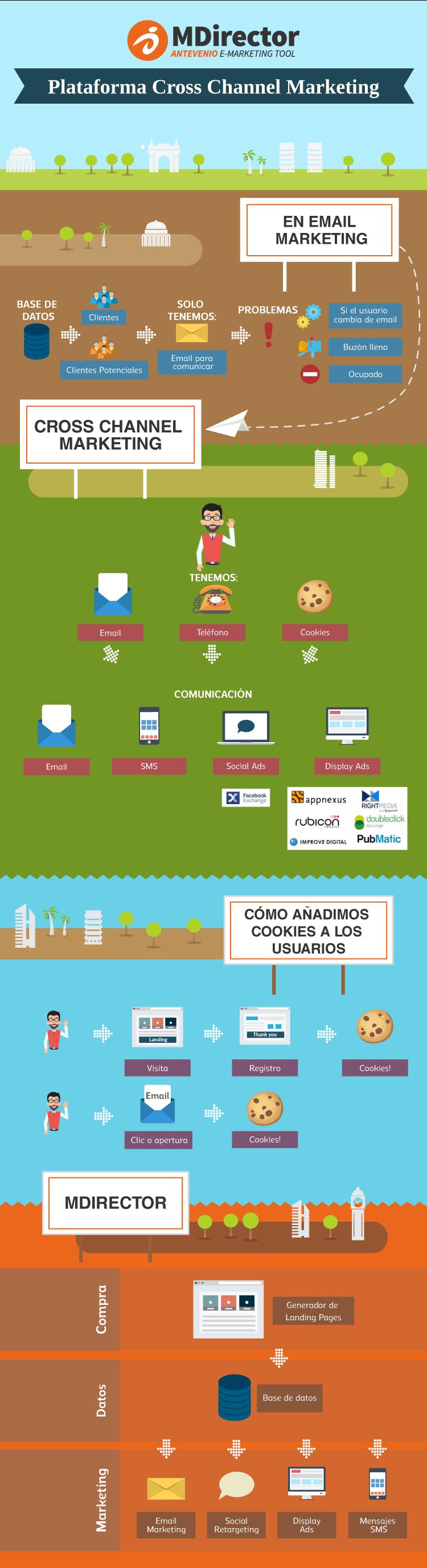 infografía sobre la plataforma de cross-channel marketing de MDirector