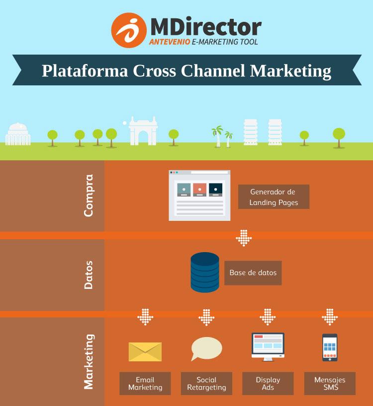 plataforma de cross-channel marketing