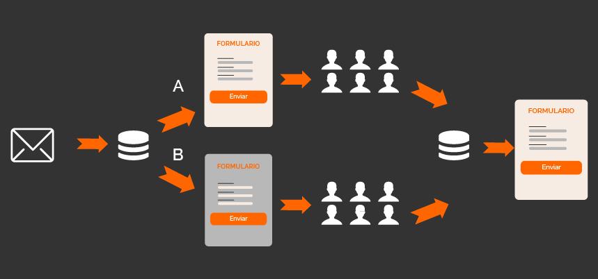 tests A/B en email marketing