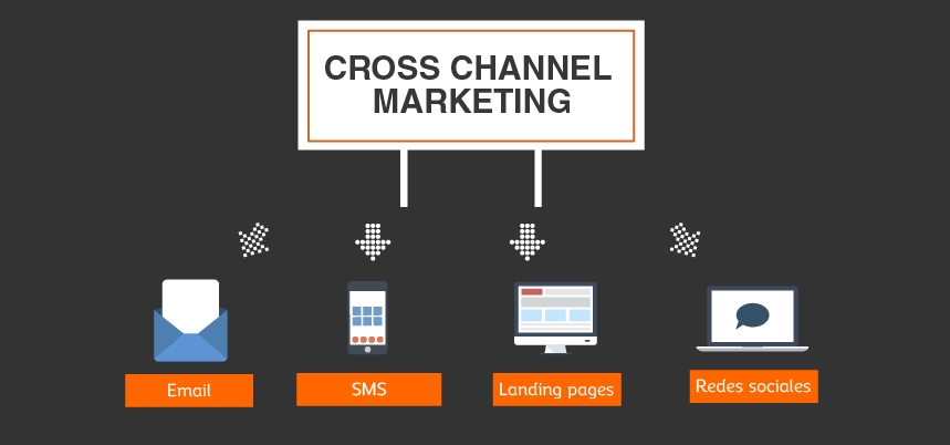 campañas cross-channel marketing para eventos