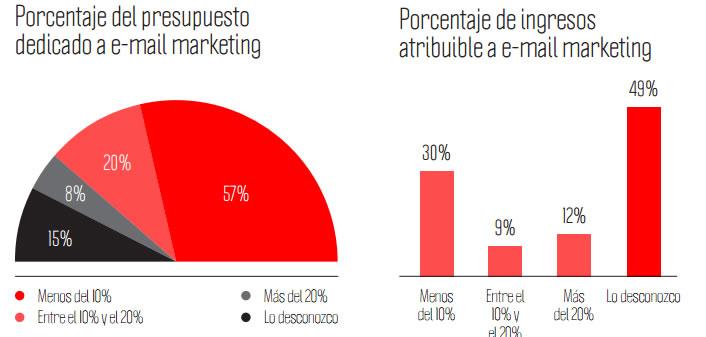 porcentaje de inversión en email marketing