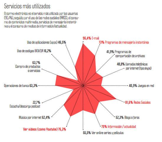 Investigación sobre uso y percepción del email marketing en España