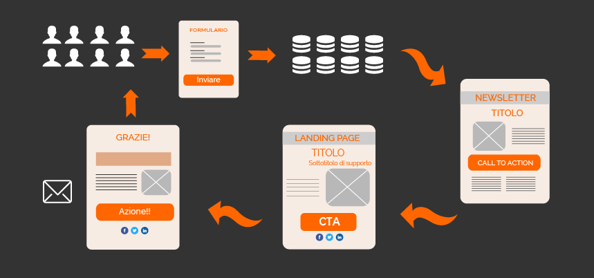 landing pages efficaci