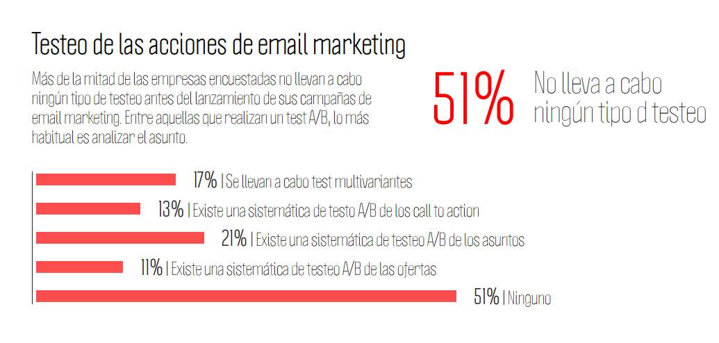 tests para gestión de email marketing