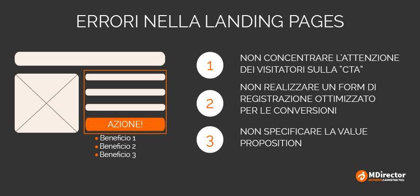 errori nella creazione di una landing page