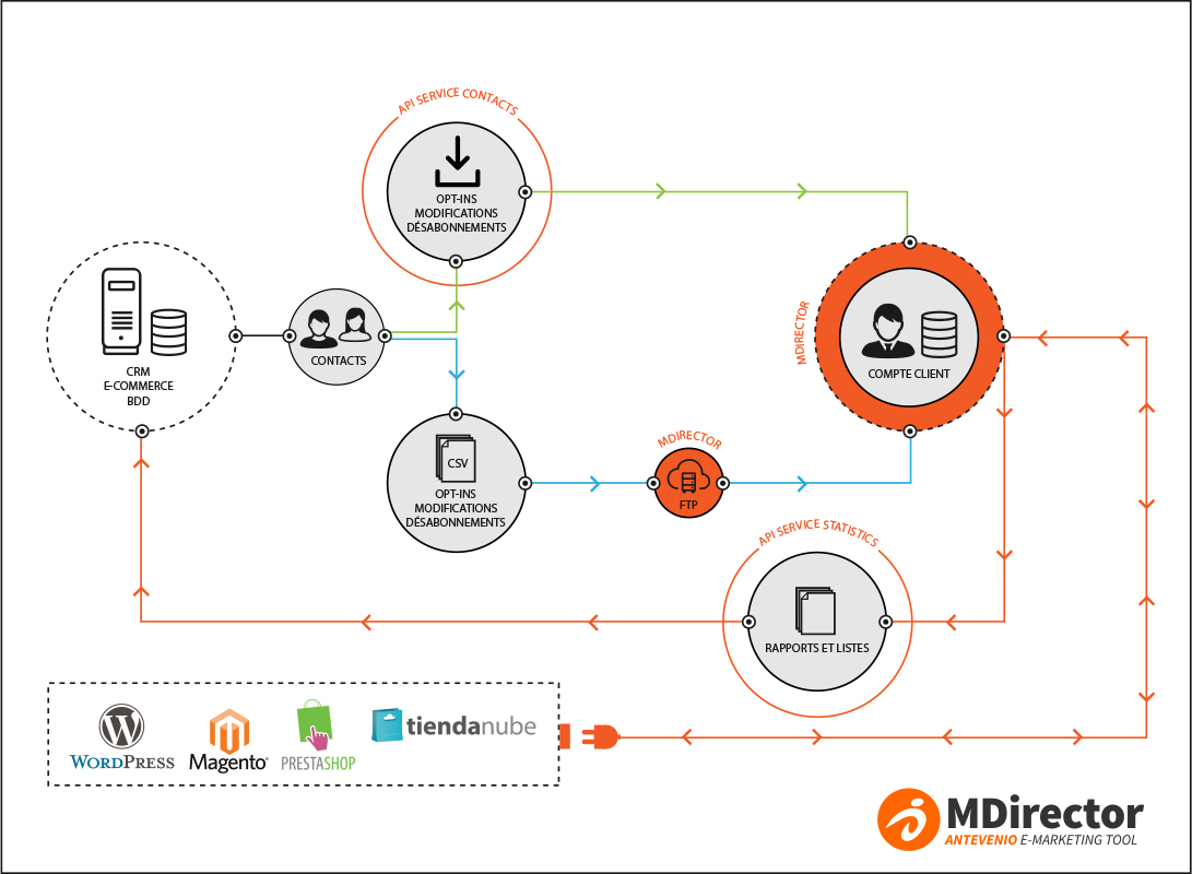 API de MDirector