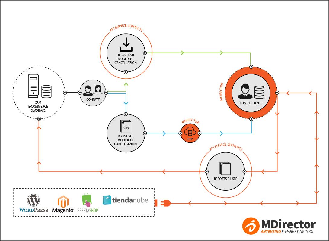 API di MDirector