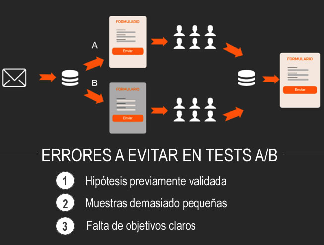 errores a evitar en Tests A/B