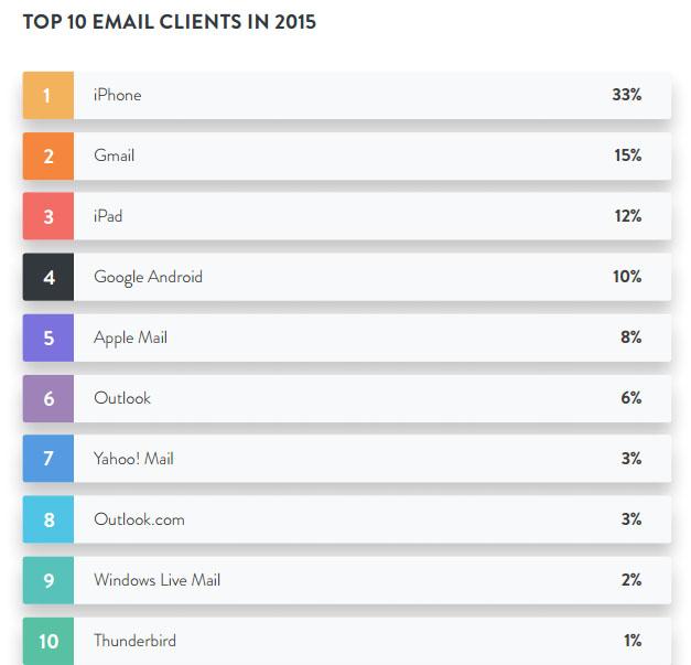Top 10 de clientes de email en 2015