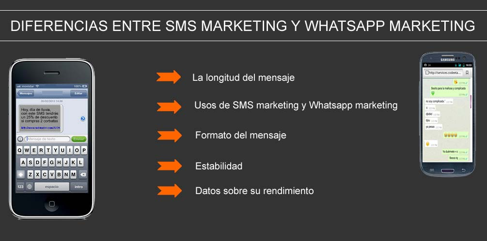 diferencias entre SMS marketing y whatsapp marketing