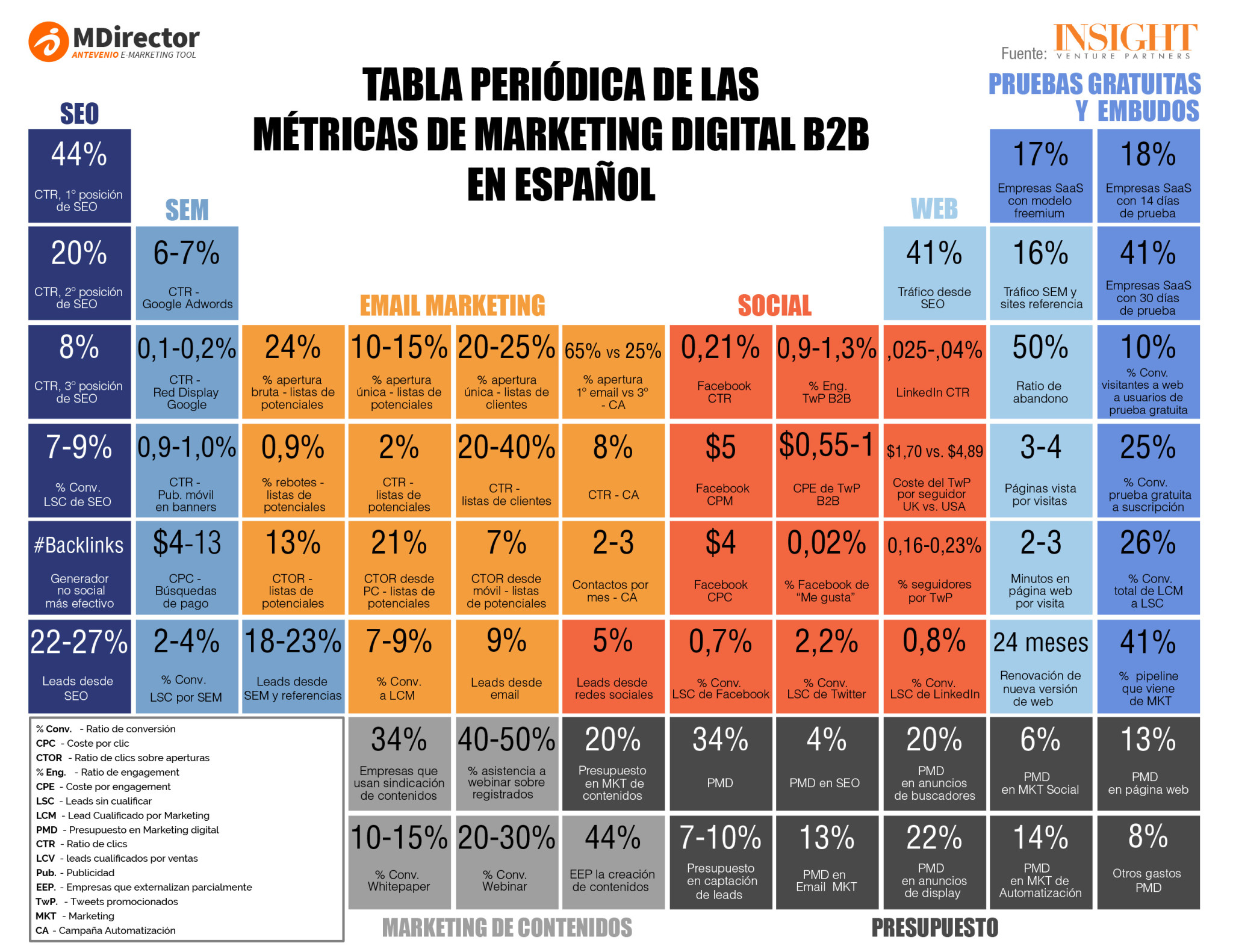 Tabla de métricas de marketing digital B2B