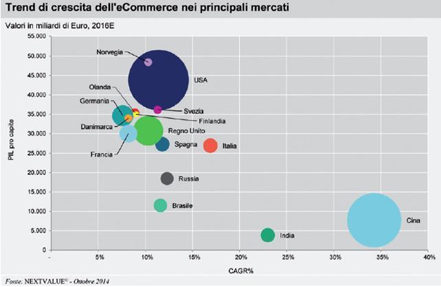 email marketing per l'e-commerce