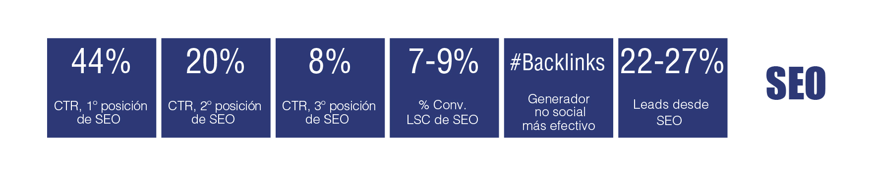 tabla periódica de marketing digital B2B: SEO