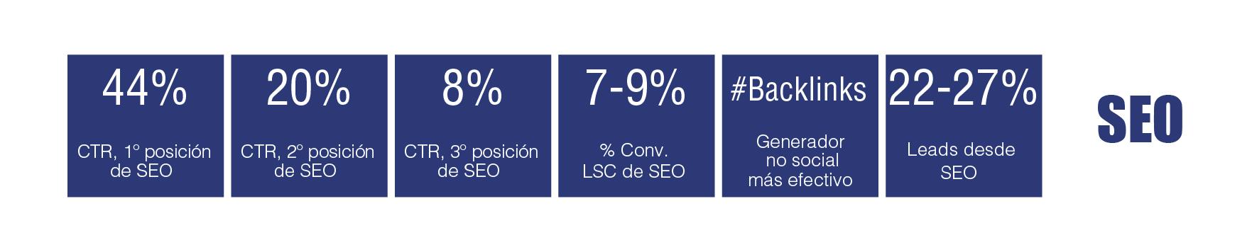 tabla periódica de marketing digital B2B: SEO
