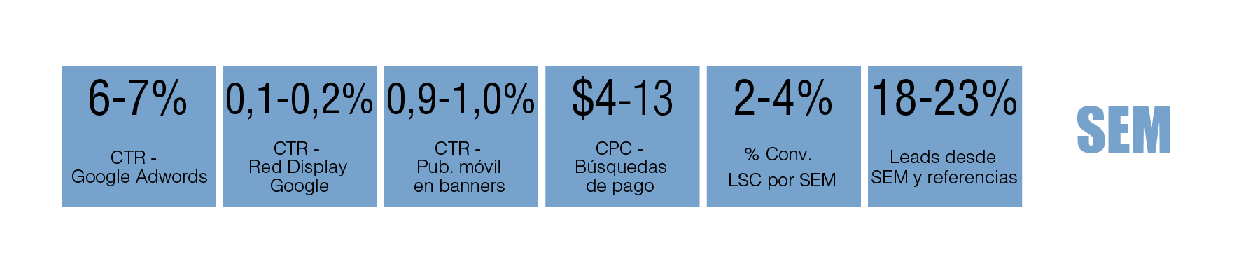 tabla periódica de marketing digital B2B: SEM