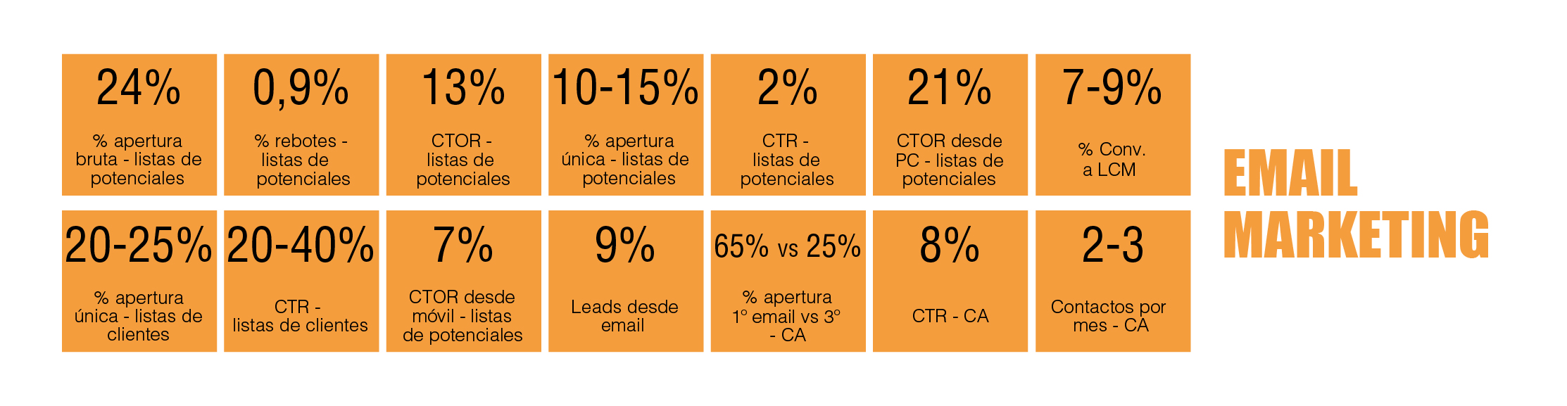 tabla periódica de marketing digital B2B: Email Marketing