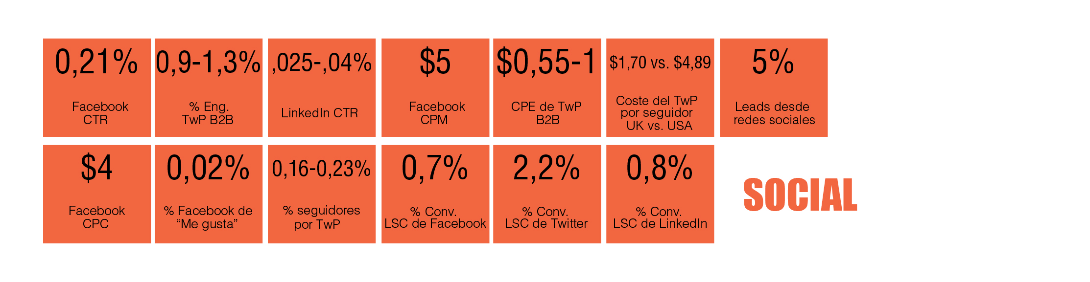 tabla periódica de marketing digital B2B: Redes sociales