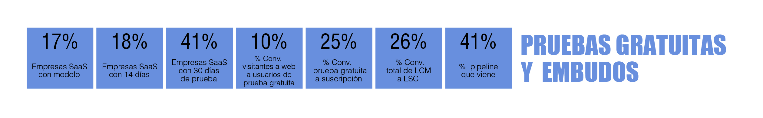 tabla periódica de marketing digital B2B: