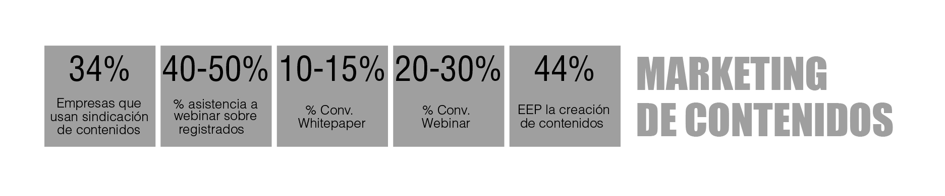 tabla periódica de marketing digital B2B: Marketing de contenidos
