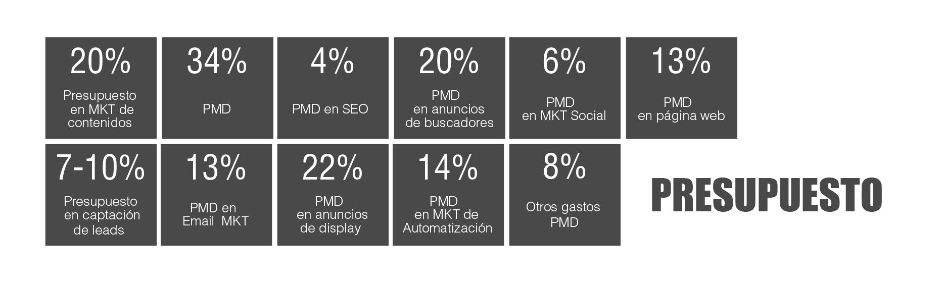 tabla periódica de marketing digital B2B: Presupuesto