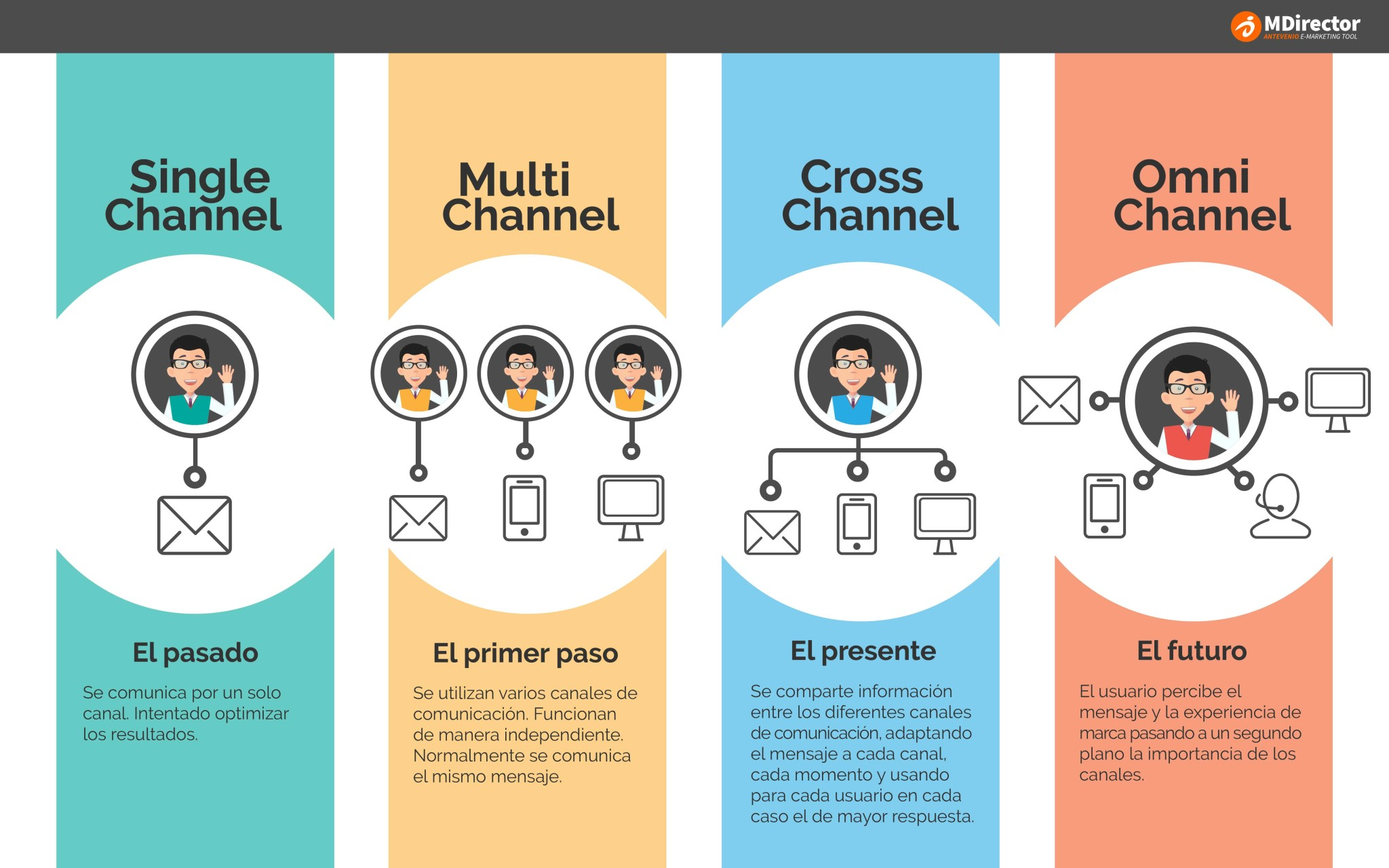 Aclarando la teoría del caos digital: ¿Single, Multi, Cross o Omni-Channel?