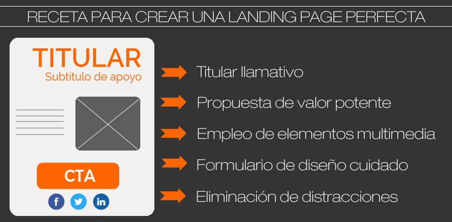 receta-crear-landing-page-perfecta