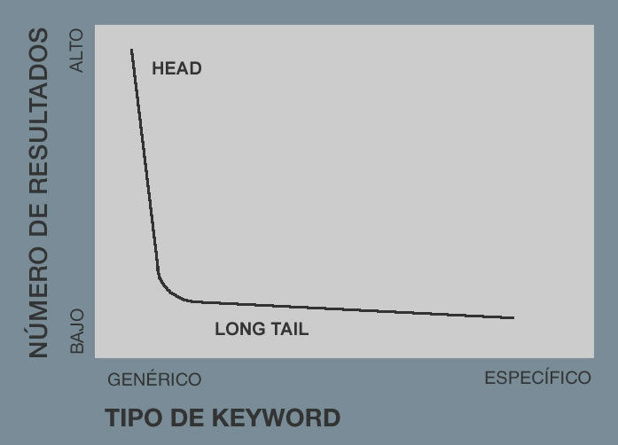 longtail-keyword