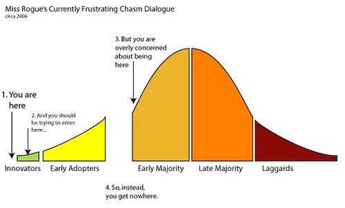 early adopters curve