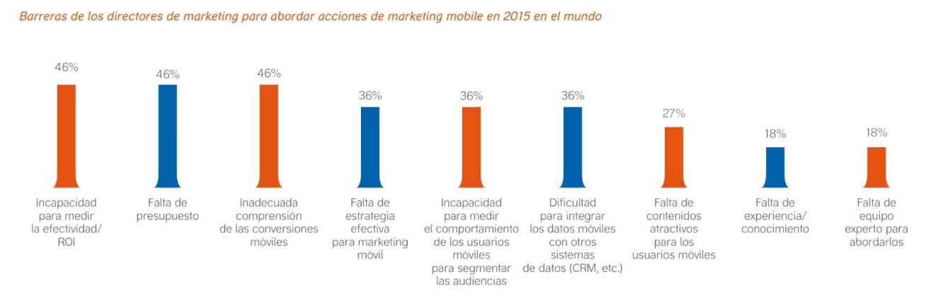 Barreras al marketing móvil
