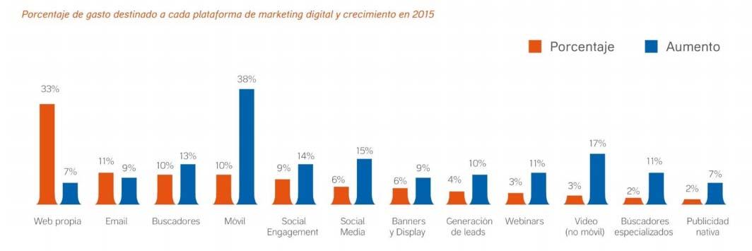 Gasto en diferentes plataformas de marketing