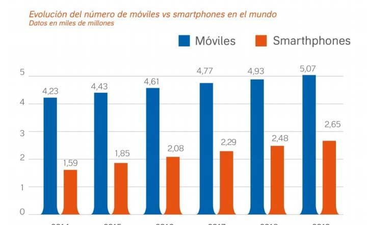 Penetración de smartphones en el mundo