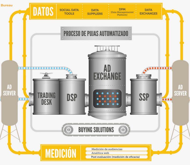 infografía que explica qué es la compra programática