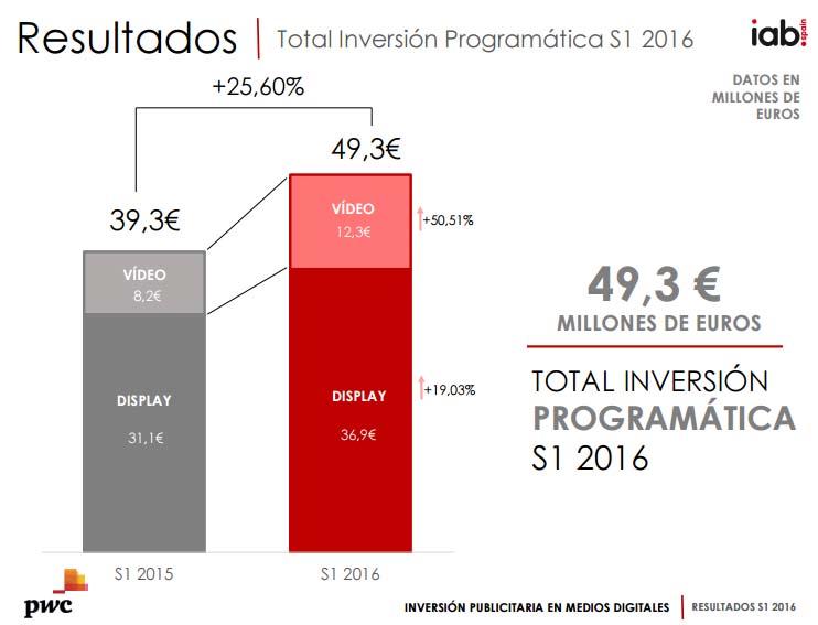 inversión en compra programática en España