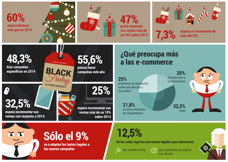 estrategias de marketing online para Navidades. Estudio Terminis de tendencias en e-commerce: Navidad 2015