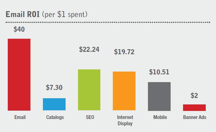 mejorar el ratio de conversión de email marketing - ROI