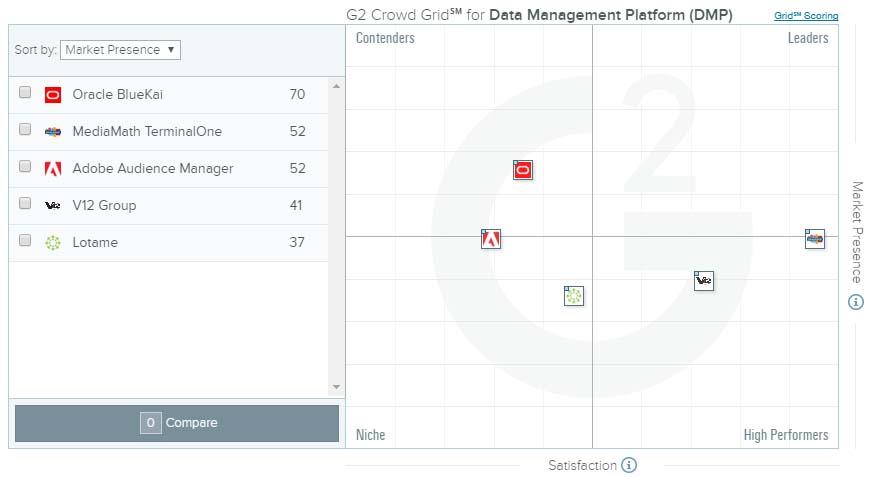 principales plataformas de Data Maagement Platform