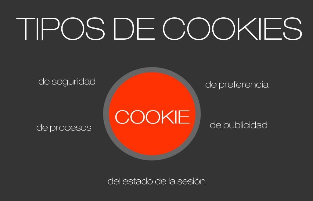 Tipos de cookies