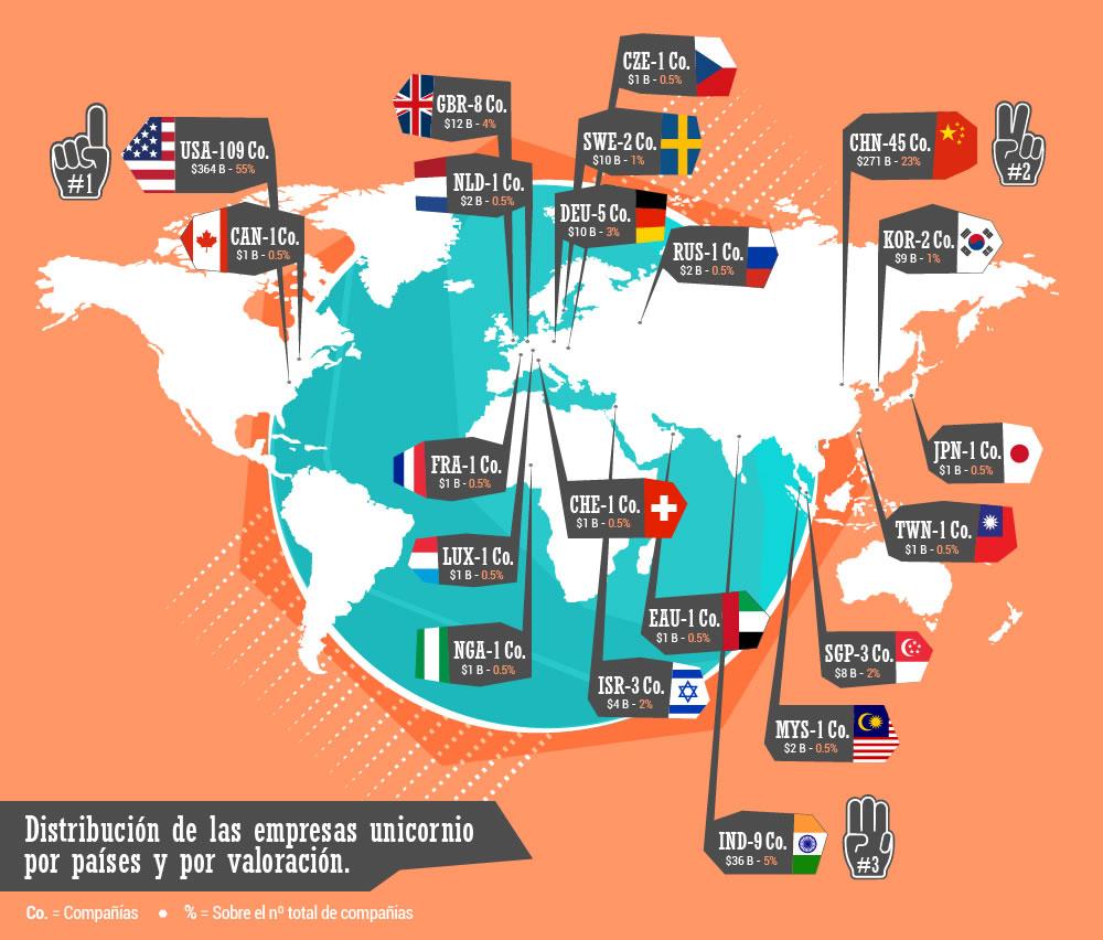 Distribución de empresas unicornio por país