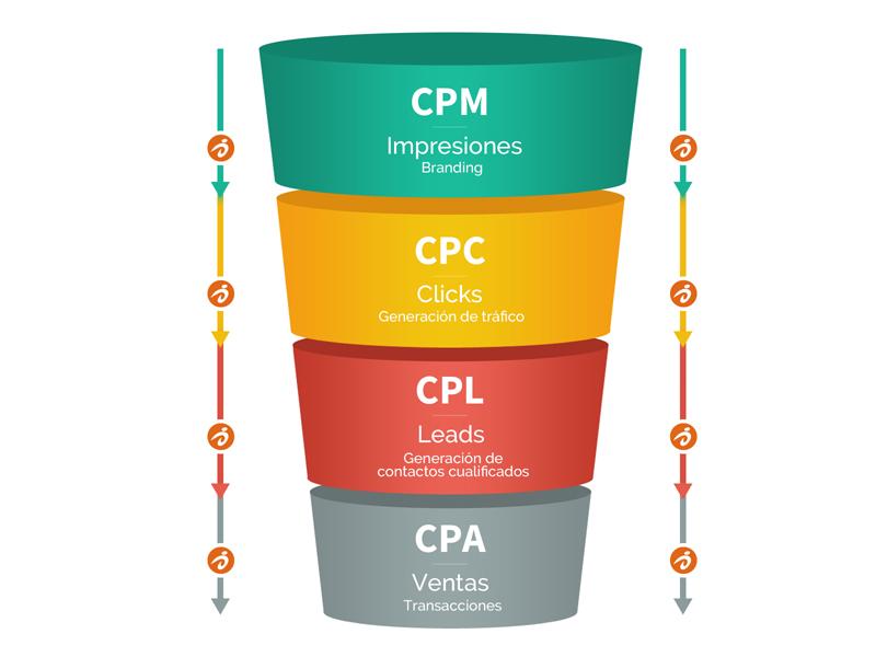 técnicas para vender con campañas de display: modelos de coste