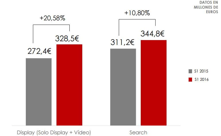 técnicas para vender con campañas de display - inversión en display en España 2016