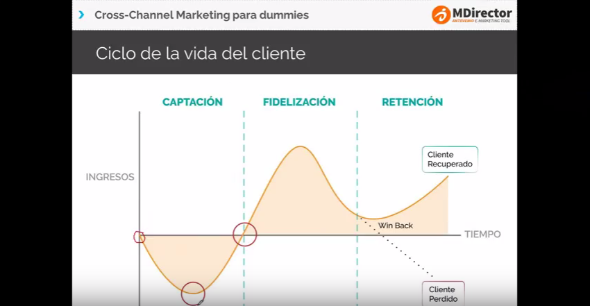 Cross-Channel Marketing para dummies: El ciclo de vida de un cliente