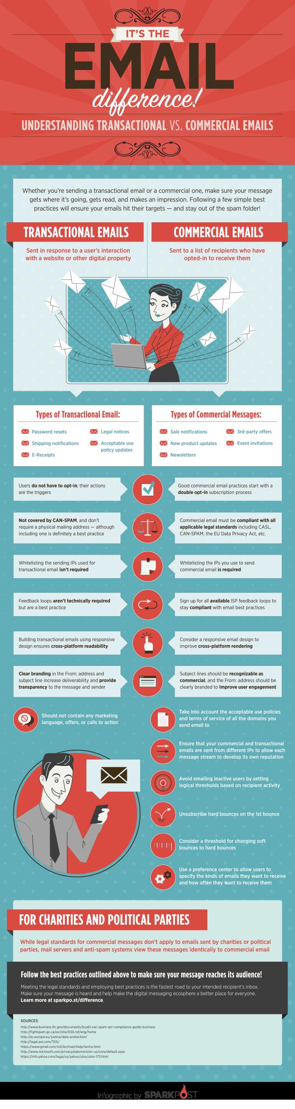 diferencias entre emails promocionales y transaccionales
